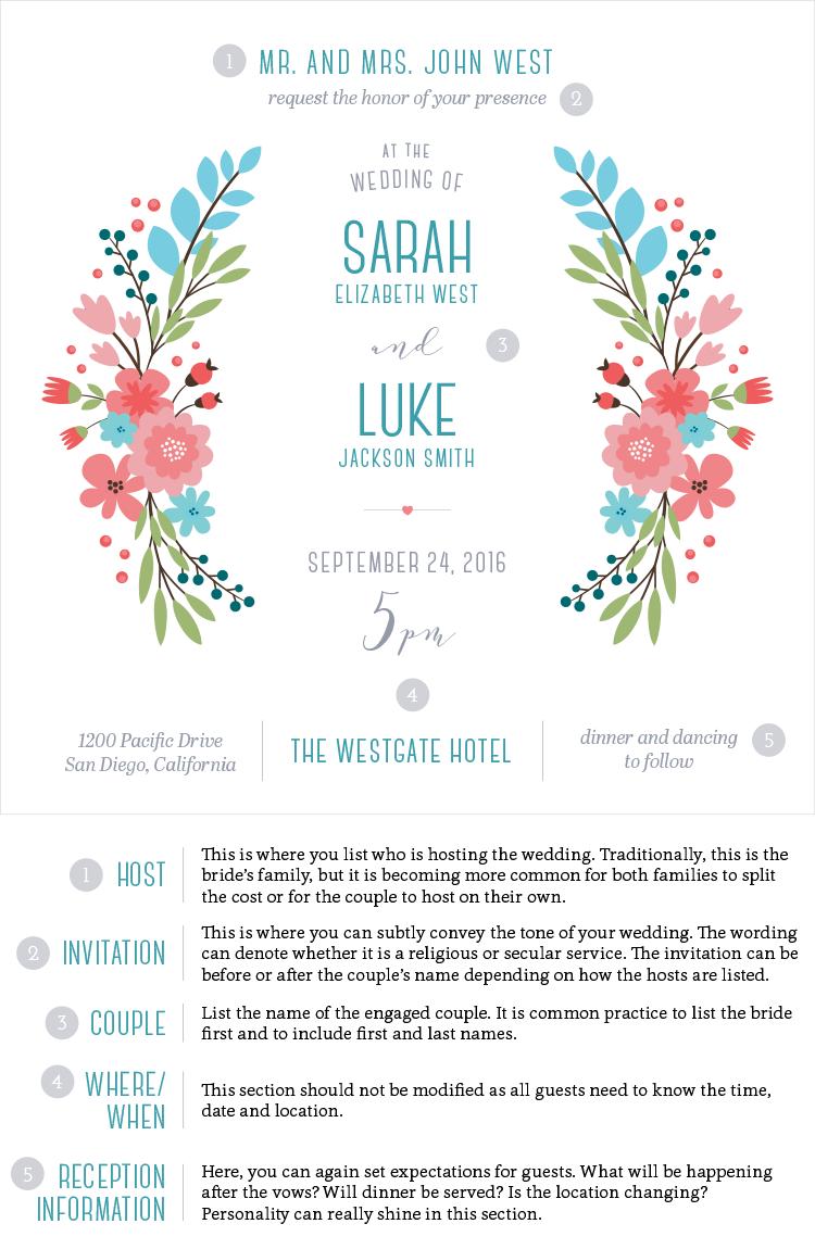 Bride Wife Mom Wedding Invitation Wording Guide By